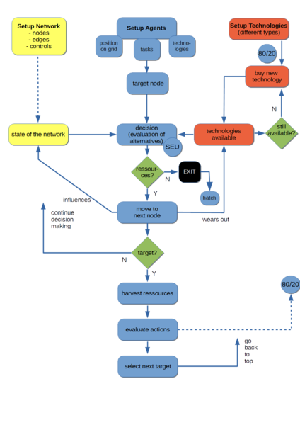 File:Figure-2-SimCo-Flowchart.png